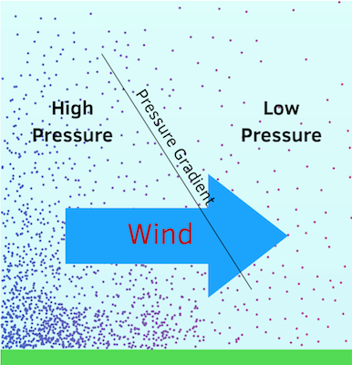 wind caused by pressure gradient