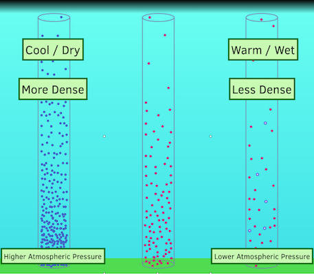 relationship between pressure temperature and moisture