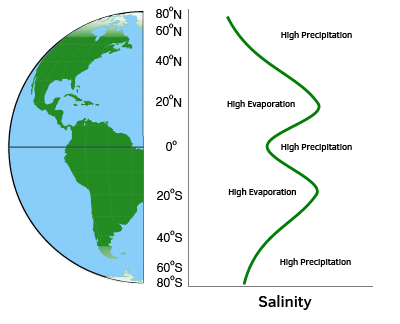 Ocean surface salinity changes with latitude